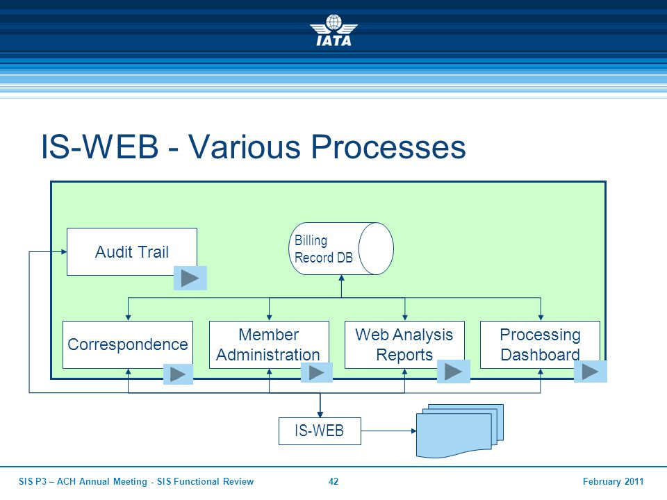 February 2011SIS P3 – ACH Annual Meeting - SIS Functional Review42 IS-WEB - Various Processes Billing Record DB Member Administration IS-WEB Processin