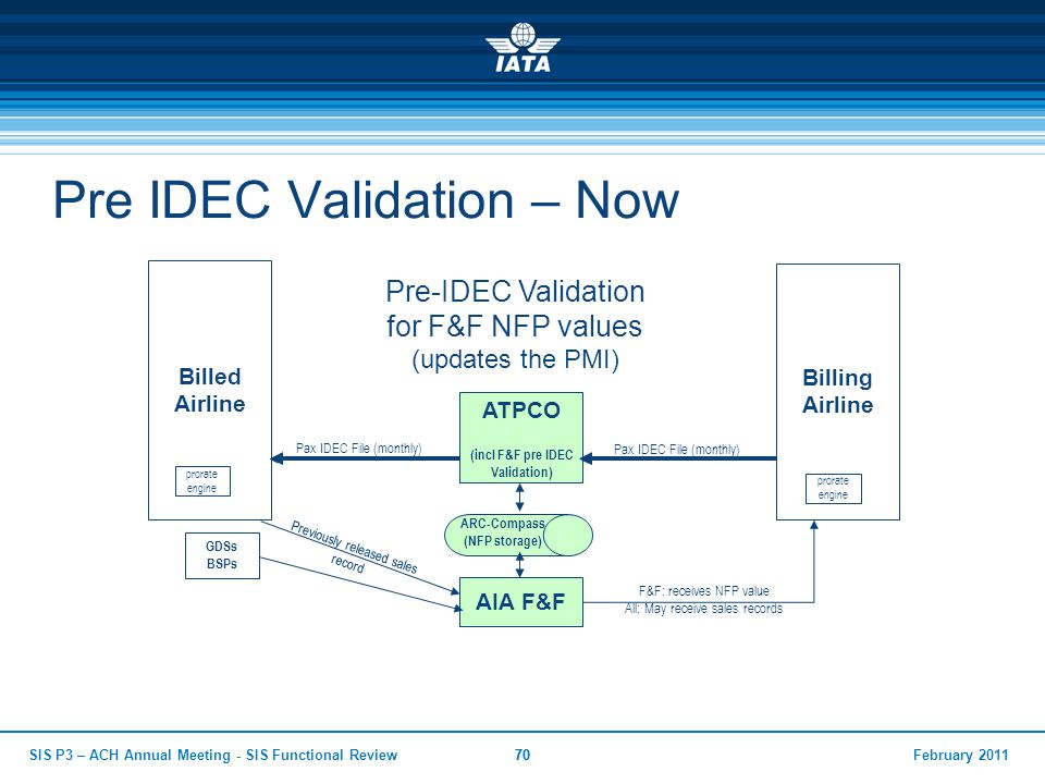 February 2011SIS P3 – ACH Annual Meeting - SIS Functional Review70 Pre IDEC Validation – Now ATPCO (incl F&F pre IDEC Validation) Billed Airline Billi