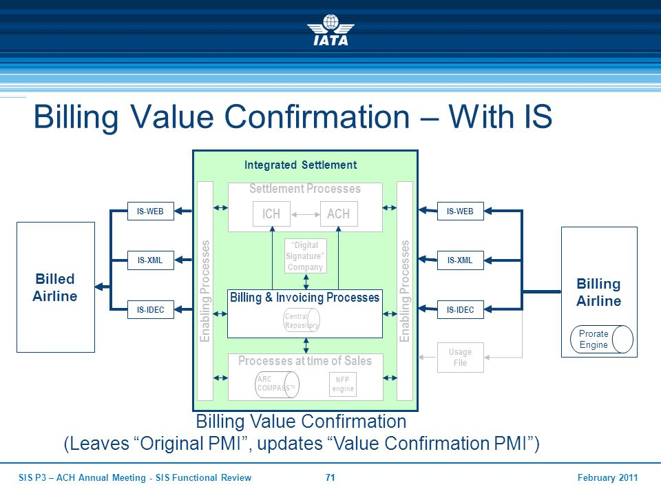February 2011SIS P3 – ACH Annual Meeting - SIS Functional Review71 Billing Value Confirmation – With IS Billed Airline Integrated Settlement Billing A