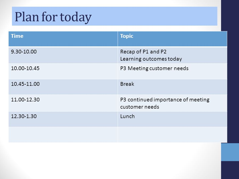 Plan for today TimeTopic 9.30-10.00Recap of P1 and P2 Learning outcomes today 10.00-10.45P3 Meeting customer needs 10.45-11.00Break 11.00-12.30P3 cont
