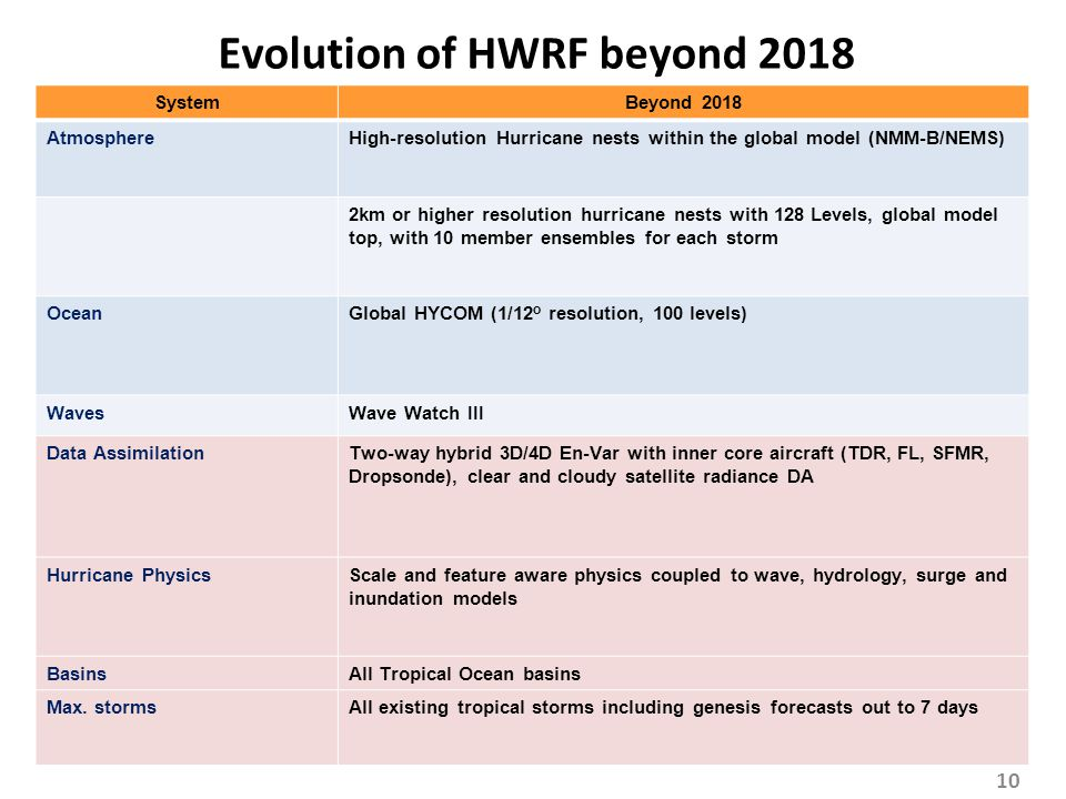 SystemBeyond 2018 AtmosphereHigh-resolution Hurricane nests within the global model (NMM-B/NEMS) 2km or higher resolution hurricane nests with 128 Lev