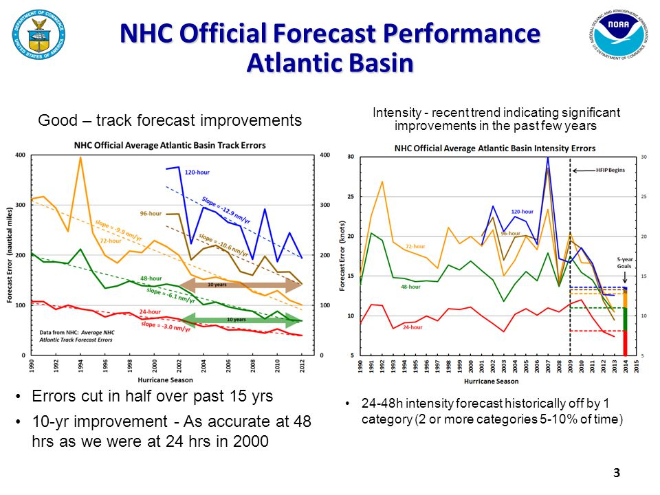 Good – track forecast improvements Errors cut in half over past 15 yrs 10-yr improvement - As accurate at 48 hrs as we were at 24 hrs in 2000 24-48h i