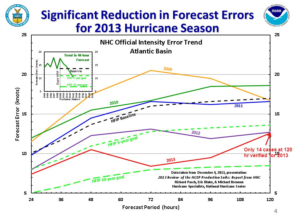Significant Reduction in Forecast Errors for 2013 Hurricane Season 4 Only 14 cases at 120 hr verified for 2013
