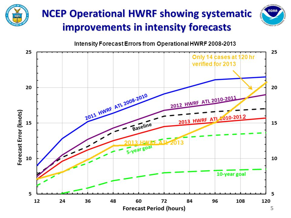 NCEP Operational HWRF showing systematic improvements in intensity forecasts Intensity Forecast Errors from Operational HWRF 2008-2013 5