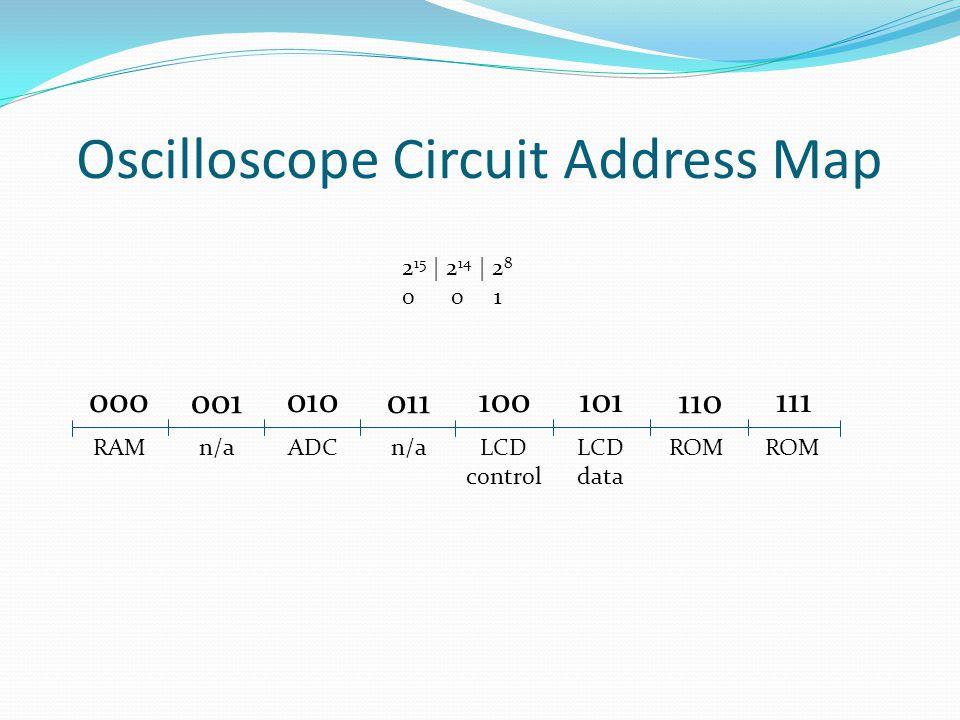 Oscilloscope Circuit Address Map 001 000010 011 100101 110 111 2 15 | 2 14 | 2 8 0 0 1 RAMn/aADCn/aLCD control LCD data ROM