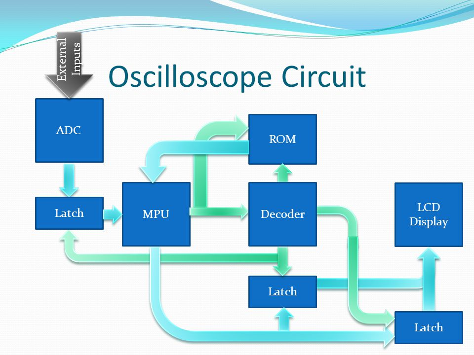 Oscilloscope Circuit MPU ROM Latch LCD Display Decoder Latch ADC External Inputs Latch