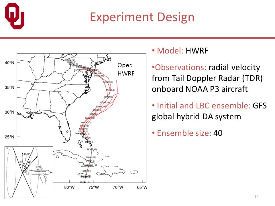 12 Model: HWRF Observations: radial velocity from Tail Doppler Radar (TDR) onboard NOAA P3 aircraft Initial and LBC ensemble: GFS global hybrid DA sys