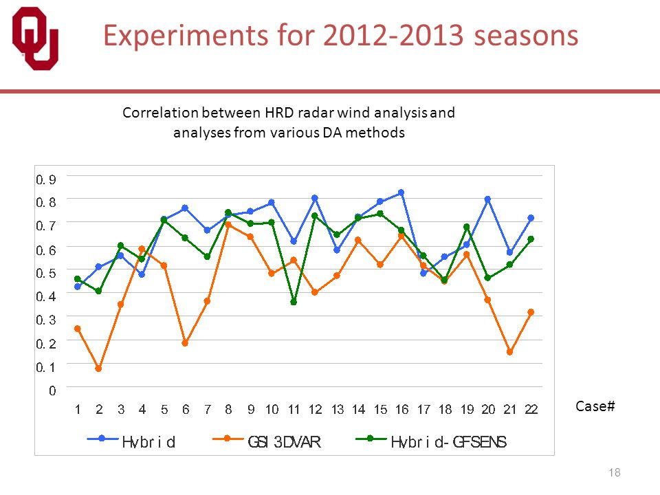 18 Experiments for 2012-2013 seasons Case# Correlation between HRD radar wind analysis and analyses from various DA methods