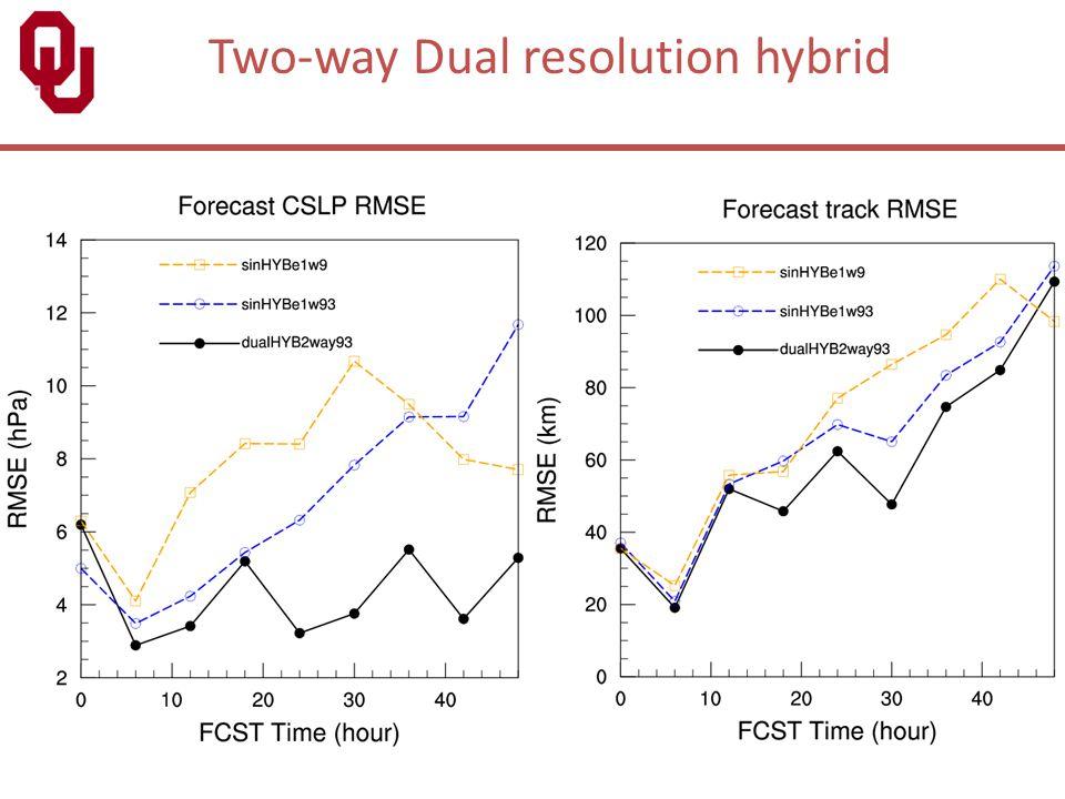 Two-way Dual resolution hybrid