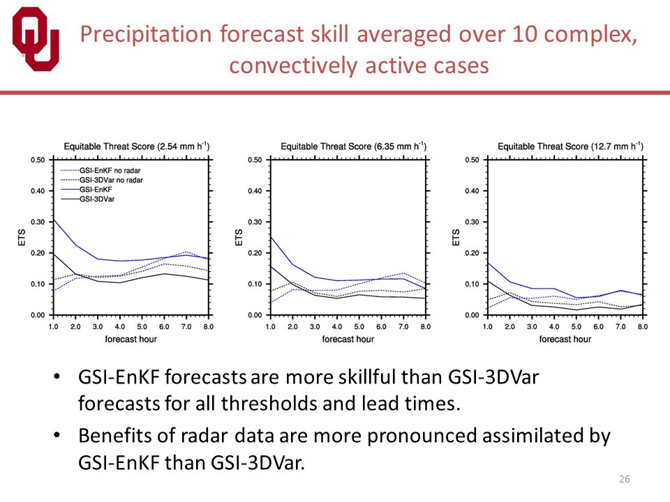 Precipitation forecast skill averaged over 10 complex, convectively active cases GSI-EnKF forecasts are more skillful than GSI-3DVar forecasts for all
