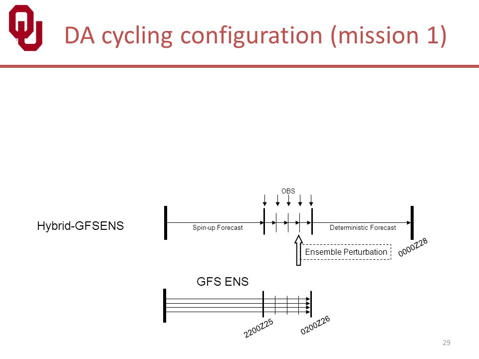 29 DA cycling configuration (mission 1) Spin-up Forecast 0000Z28 Deterministic Forecast OBS Ensemble Perturbation 0200Z26 2200Z25 GFS ENS Hybrid-GFSEN
