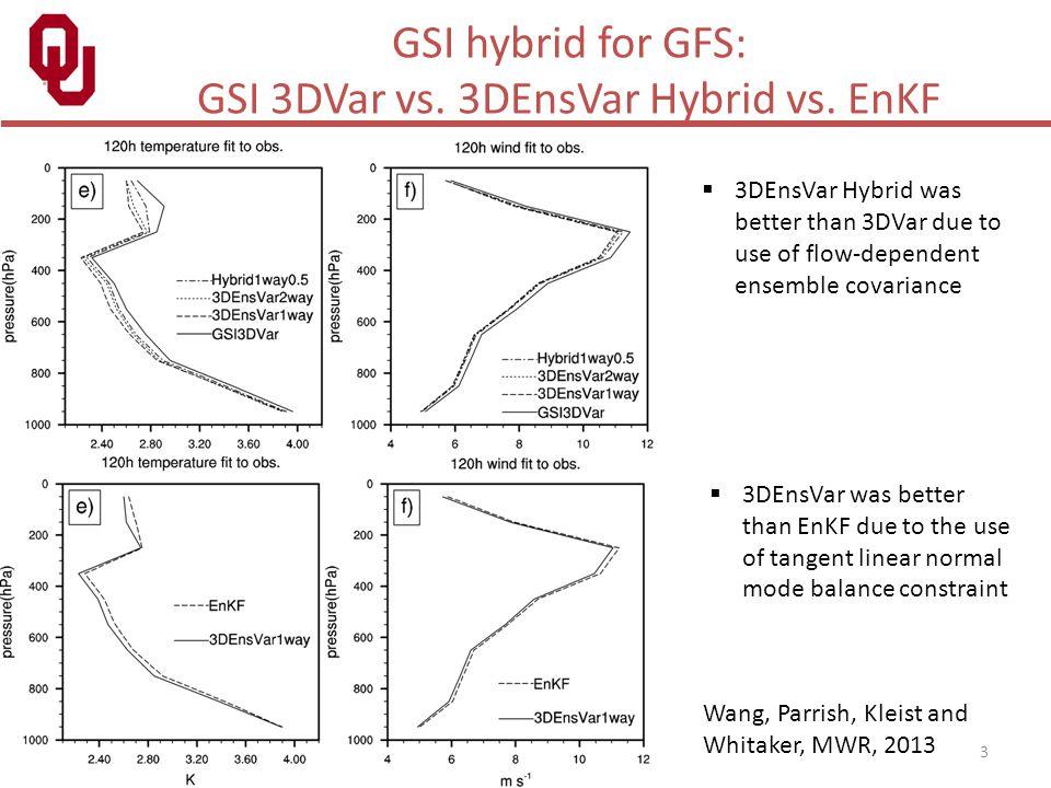 3 GSI hybrid for GFS: GSI 3DVar vs. 3DEnsVar Hybrid vs. EnKF Wang, Parrish, Kleist and Whitaker, MWR, 2013  3DEnsVar Hybrid was better than 3DVar due
