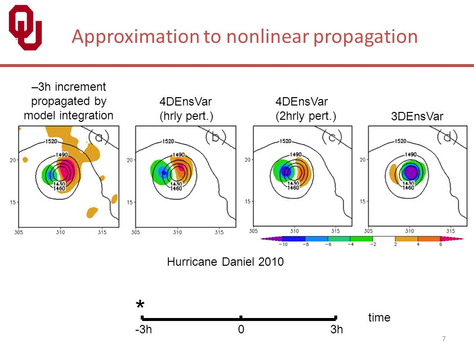 7 Approximation to nonlinear propagation –3h increment propagated by model integration 4DEnsVar (hrly pert.) 4DEnsVar (2hrly pert.) 3DEnsVar -3h 0 3h