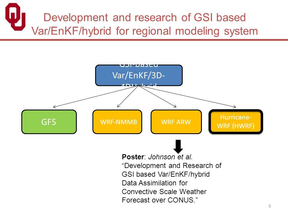 9 Development and research of GSI based Var/EnKF/hybrid for regional modeling system GSI-based Var/EnKF/3D- 4DHybrid GFS Hurricane- WRF (HWRF) WRF ARW