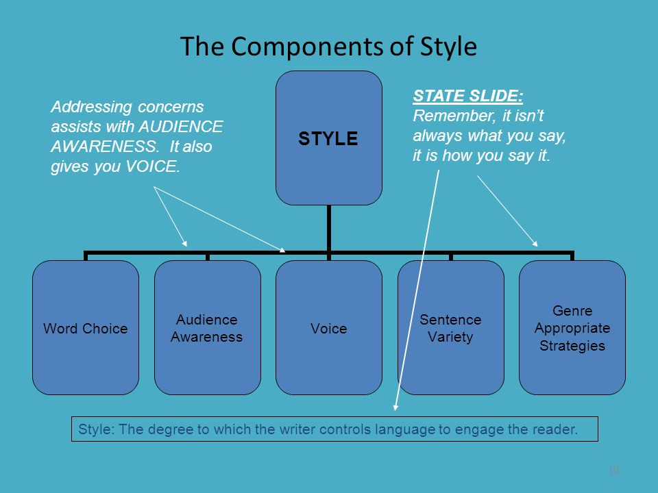 10 The Components of Style STYLE Word Choice Audience Awareness Voice Sentence Variety Genre Appropriate Strategies Style: The degree to which the wri
