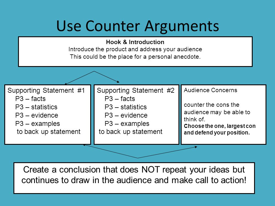 Use Counter Arguments Hook & Introduction Introduce the product and address your audience This could be the place for a personal anecdote. Supporting