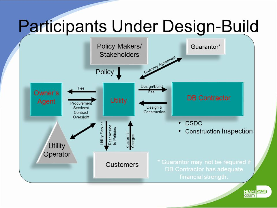 Policy Makers/ Stakeholders Utility Operator Participants Under Design-Build Responsive to Policies Charges Customer Utility Service Customers DB Cont