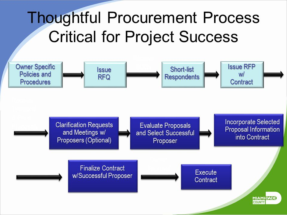Thoughtful Procurement Process Critical for Project Success Receive Technical & Price Proposals Receive SOQs Owner Approval IssueRFQ Short-listRespond