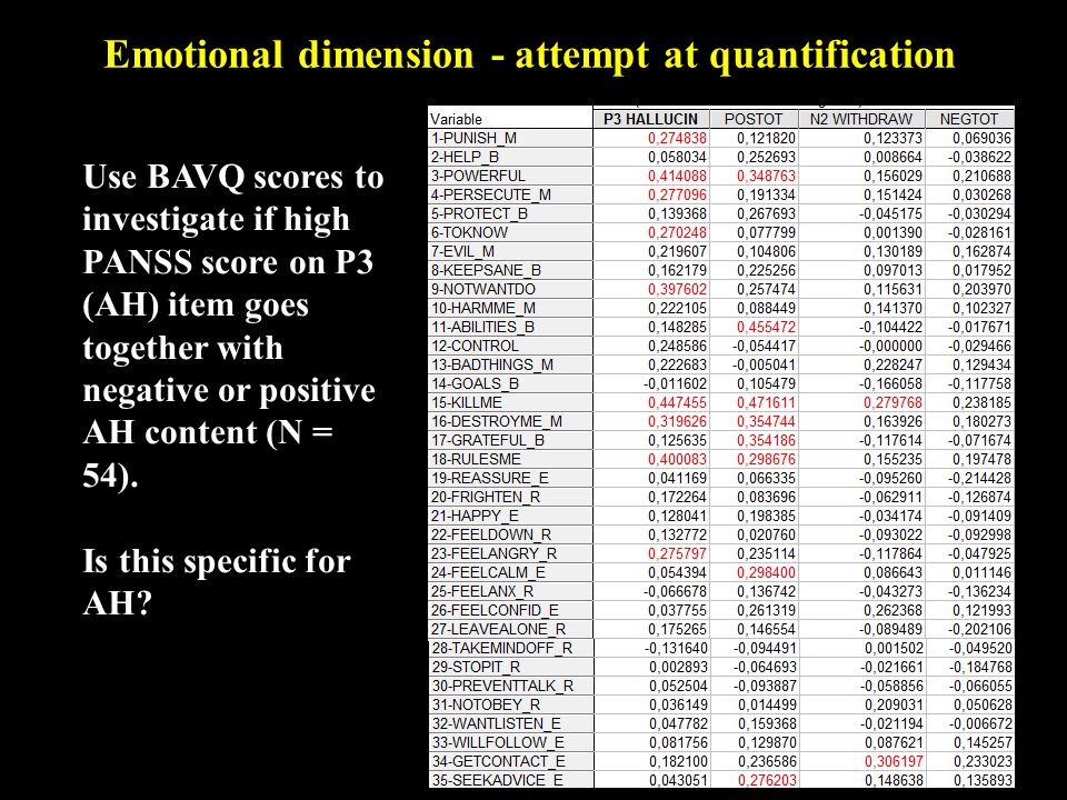 Use BAVQ scores to investigate if high PANSS score on P3 (AH) item goes together with negative or positive AH content (N = 54).