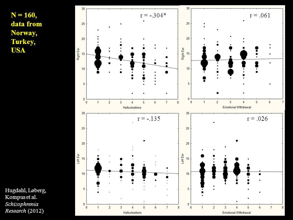 r = -.304* r = -.135 r =.061 r =.026 N = 160, data from Norway, Turkey, USA Hugdahl, Løberg, Kompus et al. Schizophrenia Research (2012)