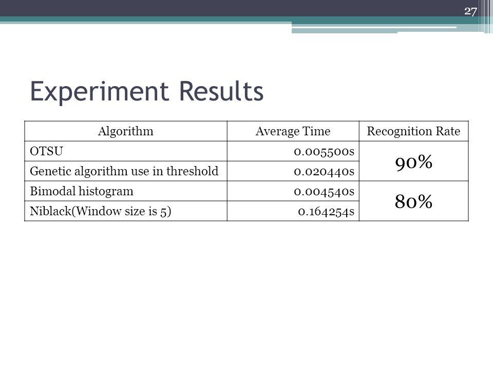 Experiment Results 27 AlgorithmAverage TimeRecognition Rate OTSU0.005500s 90% Genetic algorithm use in threshold0.020440s Bimodal histogram0.004540s 8