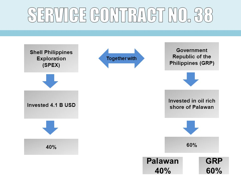 Shell Philippines Exploration (SPEX) Government Republic of the Philippines (GRP) Together with Invested 4.1 B USD Invested in oil rich shore of Palawan 40% 60% Palawan 40% GRP 60%