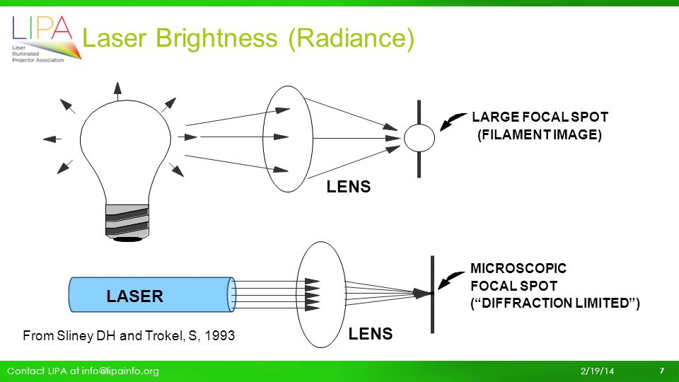 Comparison of Radiance Values Light SourceRadiance ValueUnits 5mW laser pointer 70 MW/m 2 sr The SUN (visible λ) 7 MW/m 2 sr 30,000 lumen cinema projector 2 MW/m 2 sr 8 Contact LIPA at info@lipainfo.org 2/19/14
