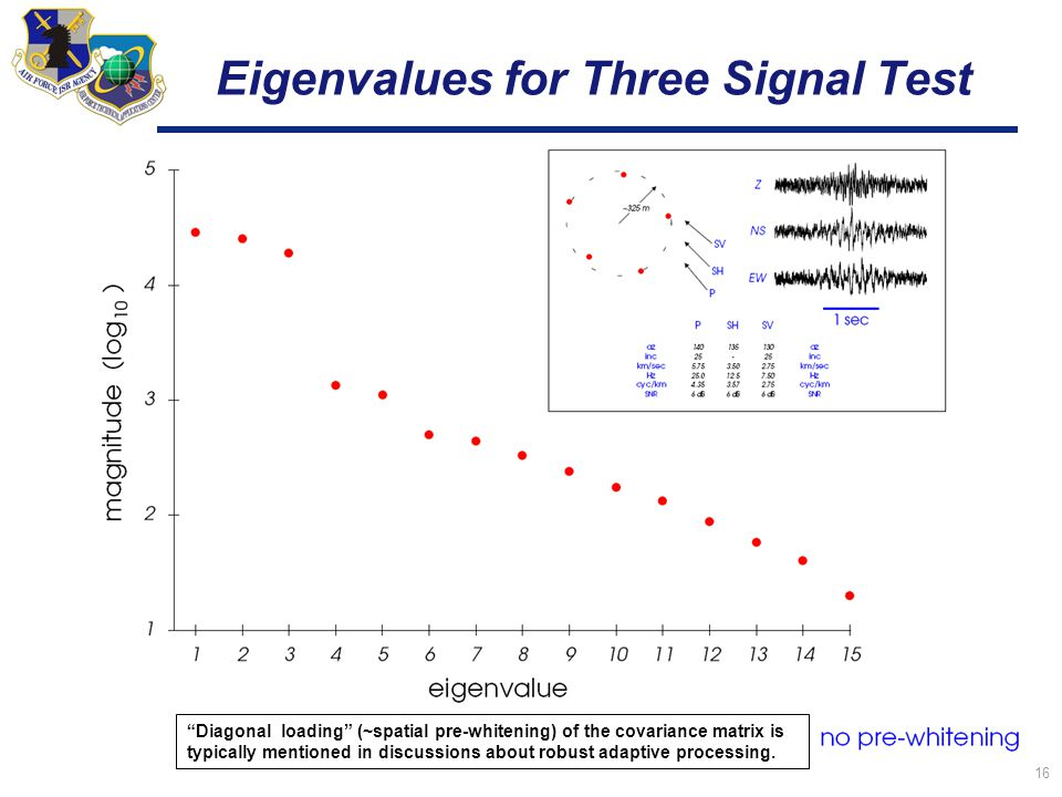 16 Eigenvalues for Three Signal Test Diagonal loading (~spatial pre-whitening) of the covariance matrix is typically mentioned in discussions about robust adaptive processing.