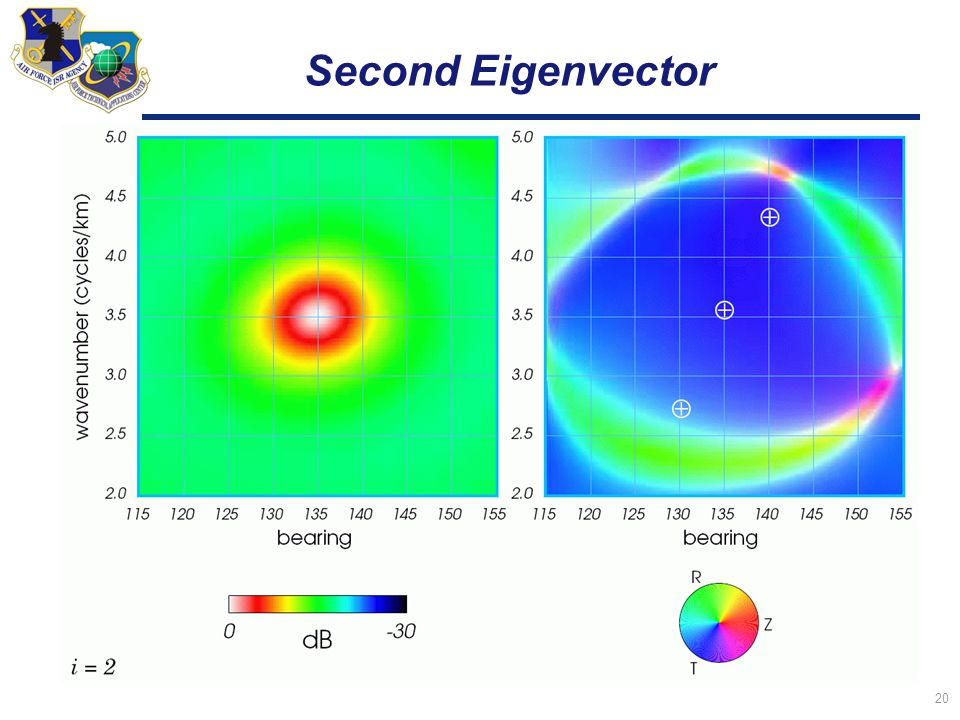 20 Second Eigenvector