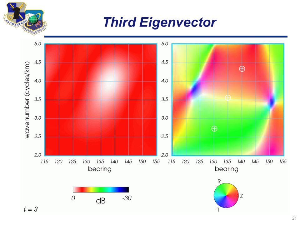 21 Third Eigenvector