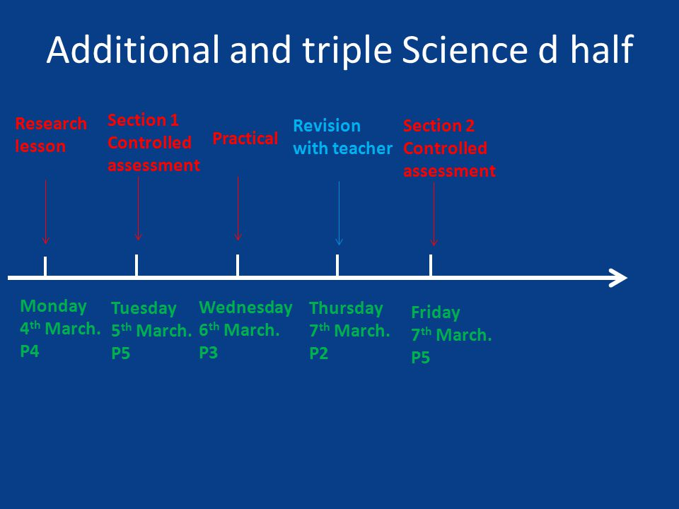 Monday 4 th March. P4 Research lesson Additional and triple Science d half Tuesday 5 th March.