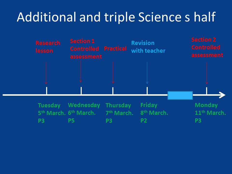 Research lesson Additional and triple Science s half Tuesday 5 th March.