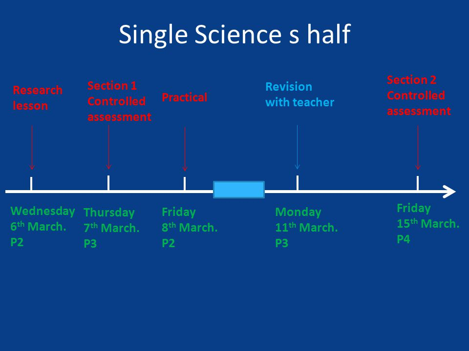 Research lesson Single Science s half Wednesday 6 th March.