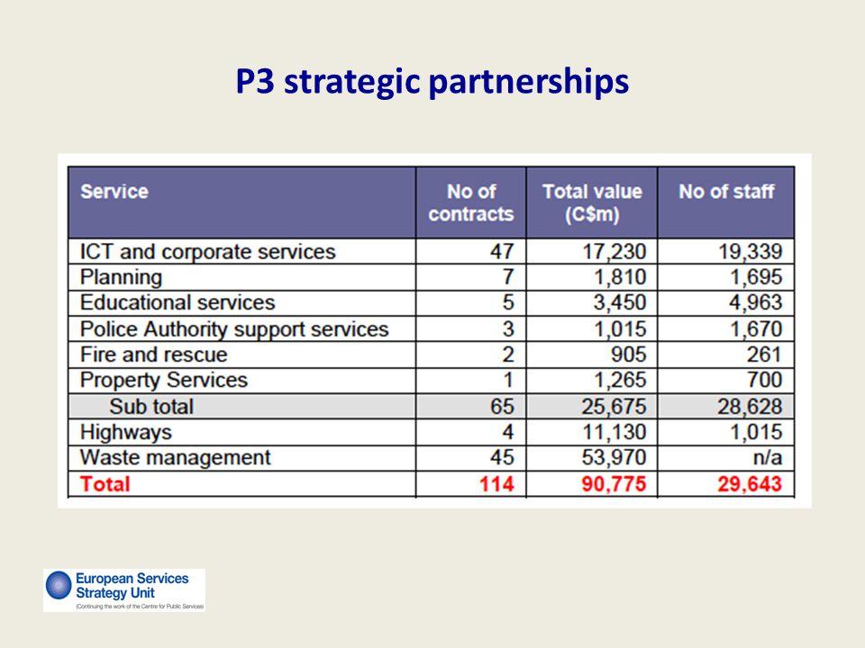 P3 strategic partnerships