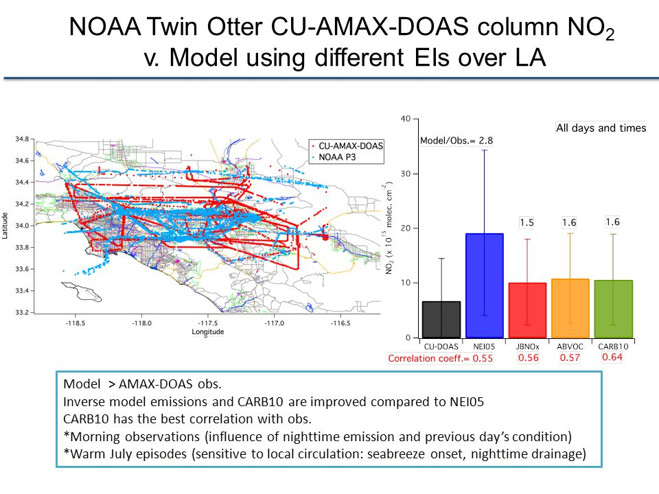 NOAA Twin Otter CU-AMAX-DOAS column NO 2 v. Model using different EIs over LA Model > AMAX-DOAS obs. Inverse model emissions and CARB10 are improved c