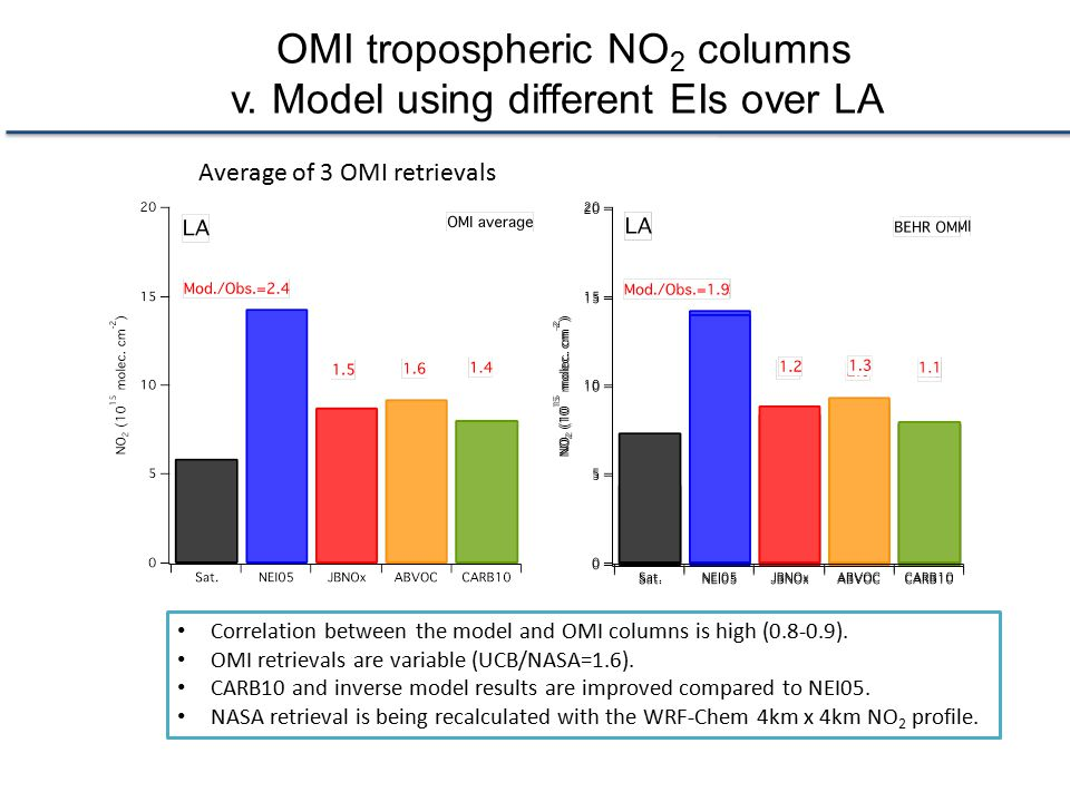 OMI tropospheric NO 2 columns v. Model using different EIs over LA Correlation between the model and OMI columns is high (0.8-0.9). OMI retrievals are