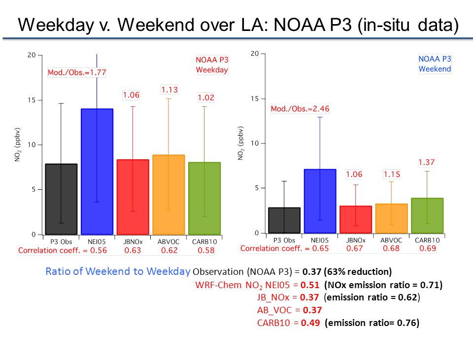 Ratio of Weekend to Weekday Observation (NOAA P3) = 0.37 (63% reduction) WRF-Chem NO 2 NEI05 = 0.51 (NOx emission ratio = 0.71) JB_NOx = 0.37 (emission ratio = 0.62) AB_VOC = 0.37 CARB10 = 0.49 (emission ratio= 0.76) Weekday v.