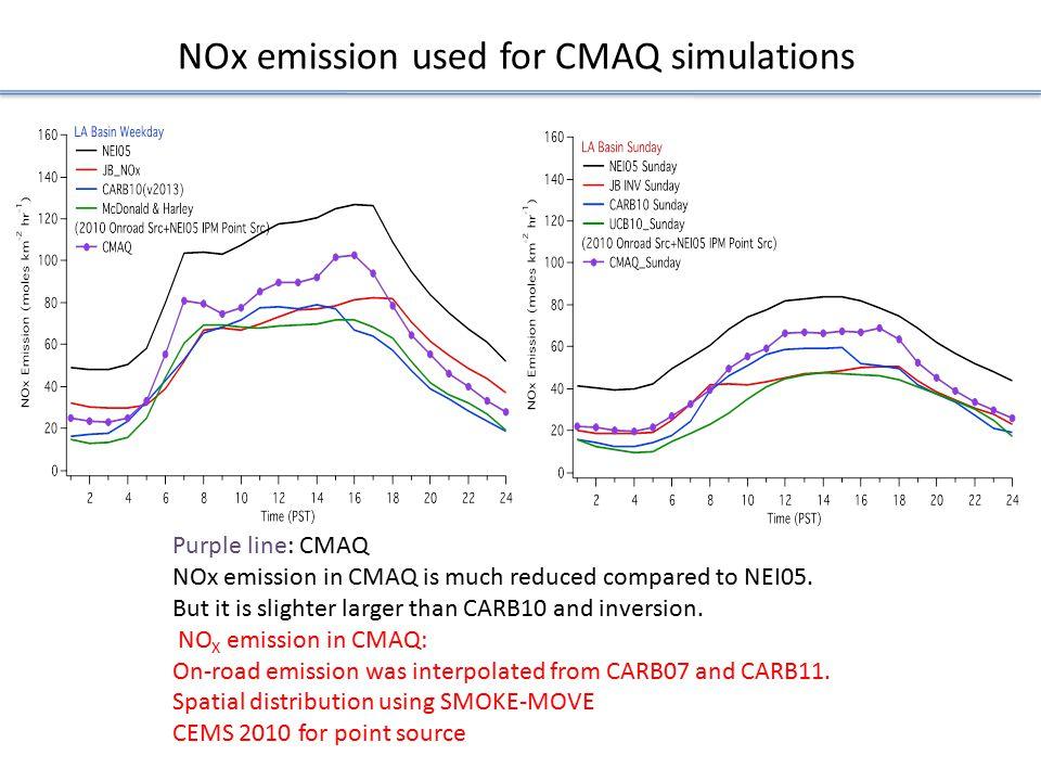 NOx emission used for CMAQ simulations Purple line: CMAQ NOx emission in CMAQ is much reduced compared to NEI05.