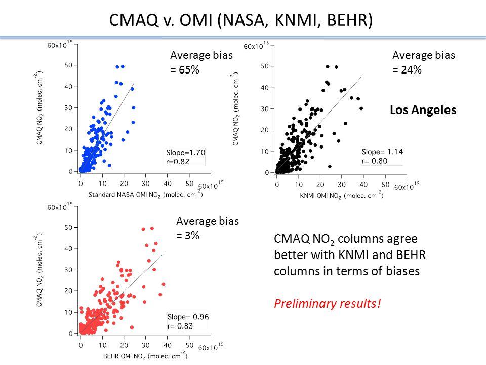 Los Angeles Average bias = 65% Average bias = 24% Average bias = 3% CMAQ v.