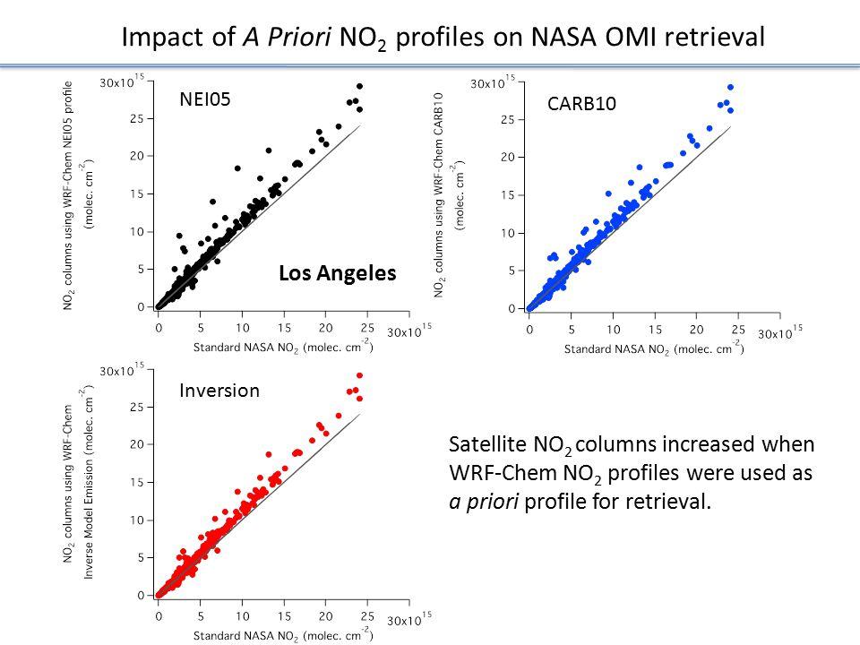 Los Angeles Impact of A Priori NO 2 profiles on NASA OMI retrieval Satellite NO 2 columns increased when WRF-Chem NO 2 profiles were used as a priori profile for retrieval.