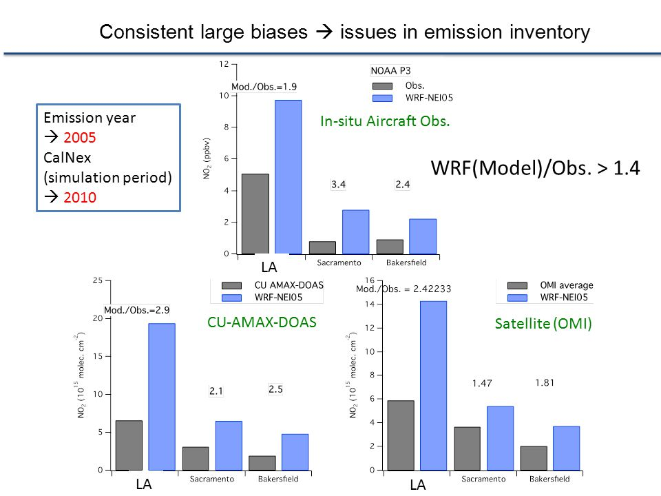 Consistent large biases  issues in emission inventory Emission year  2005 CalNex (simulation period)  2010 WRF(Model)/Obs. > 1.4 In-situ Aircraft O
