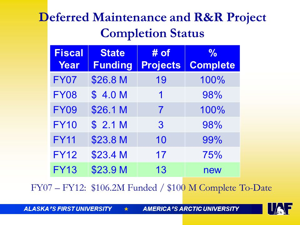 ALASKA ' S FIRST UNIVERSITY  AMERICA ' S ARCTIC UNIVERSITY Deferred Maintenance and R&R Project Completion Status Fiscal Year State Funding # of Projects % Complete FY07$26.8 M1997% FY08$ 4.0 M178% FY09$26.1 M799% FY10$ 2.1 M588% FY11$23.8 M928% Fiscal Year State Funding # of Projects % Complete FY07$26.8 M19100% FY08$ 4.0 M198% FY09$26.1 M7100% FY10$ 2.1 M398% FY11$23.8 M1099% FY12$23.4 M1775% FY13$23.9 M13new FY07 – FY12: $106.2M Funded / $100 M Complete To-Date