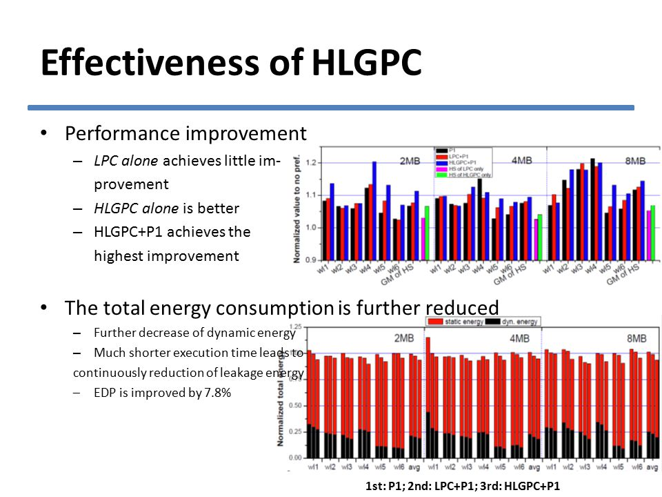 Effectiveness of HLGPC Performance improvement – LPC alone achieves little im- provement – HLGPC alone is better – HLGPC+P1 achieves the highest improvement The total energy consumption is further reduced – Further decrease of dynamic energy – Much shorter execution time leads to continuously reduction of leakage energy –EDP is improved by 7.8% 1st: P1; 2nd: LPC+P1; 3rd: HLGPC+P1