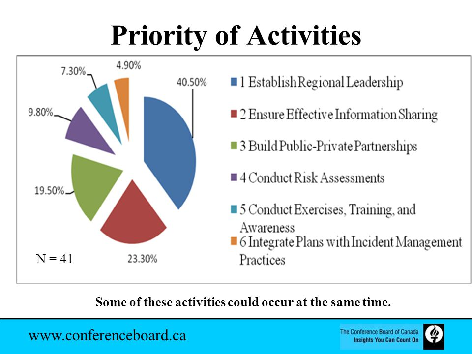 www.conferenceboard.ca Priority of Activities Some of these activities could occur at the same time.