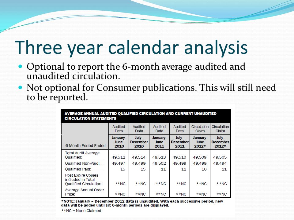 Three year calendar analysis Optional to report the 6-month average audited and unaudited circulation.