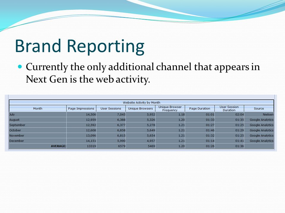 Brand Reporting Currently the only additional channel that appears in Next Gen is the web activity.