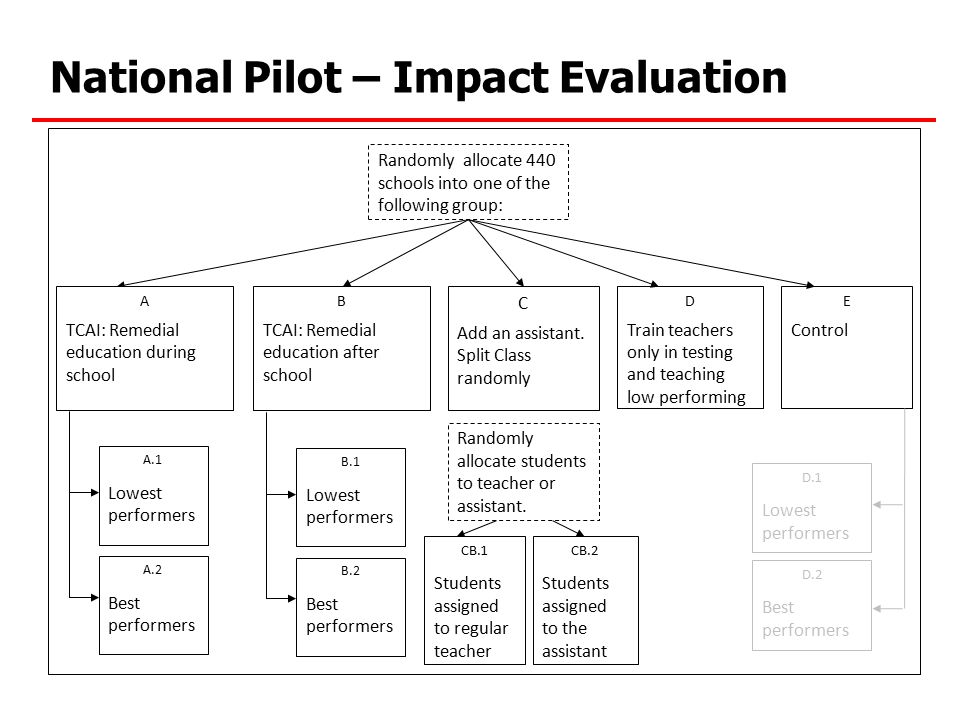 National Pilot – Impact Evaluation A.1 Lowest performers A.2 Best performers C Add an assistant. Split Class randomly D Train teachers only in testing