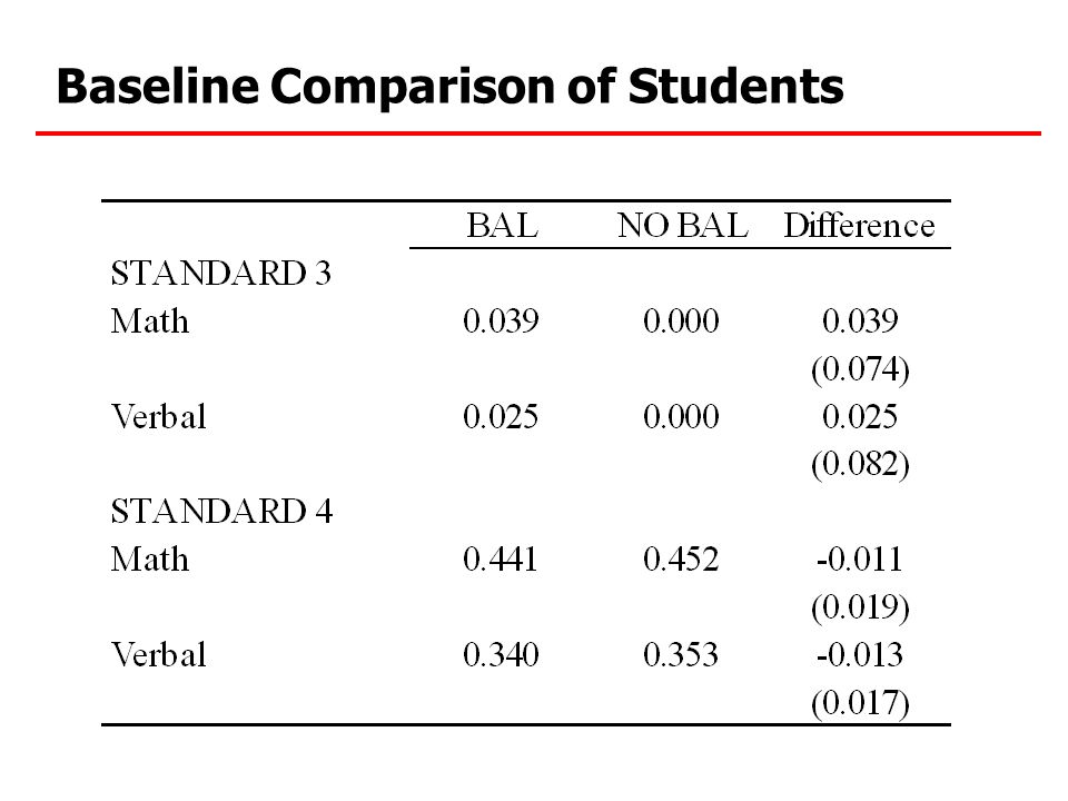 Baseline Comparison of Students
