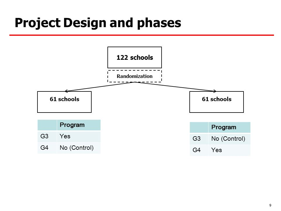 Project design and phases Implementation and monitoring Implementation by Pratham Researchers worked with Pratham to provide monitoring (Directly monitored attendance reports) Final Test – Assess for a second time knowledge in math and language – Important: Assess all children having taken part in preliminary test Important Impacts: –0.25 std dev in average; –At least 0.6 for children lagging behind (= 38% to 50% NEA) 10