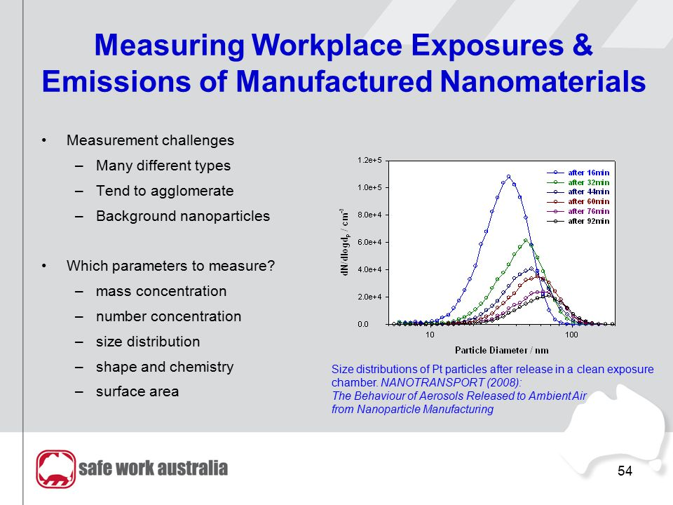 54 Measuring Workplace Exposures & Emissions of Manufactured Nanomaterials Measurement challenges –Many different types –Tend to agglomerate –Backgrou